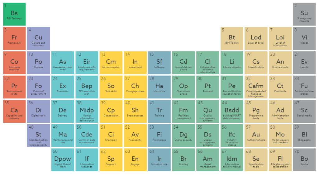 BIM Periodic Table